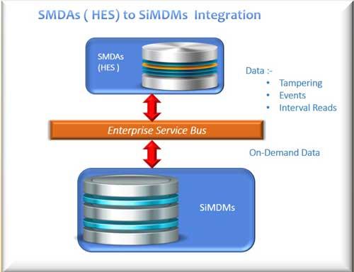 Sumy Inventive Technologies Pvt  Ltd  | SAP Utilities